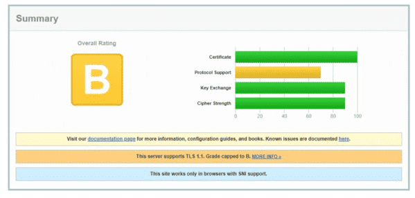 TLS 1.1 Grade Capped to B